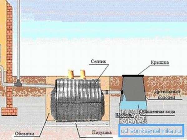 Схема установки канализации.