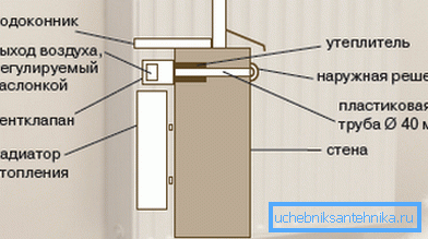 Схема установки клапана под подоконником