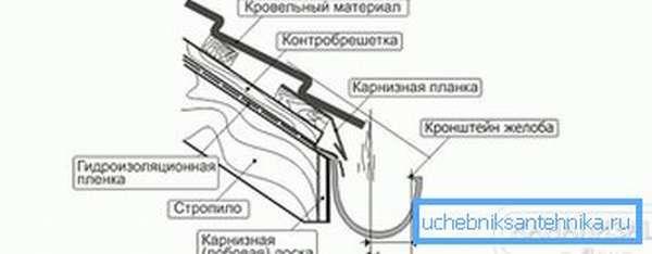 Схема установки кронштейна желоба