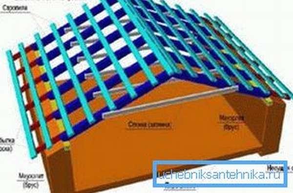 Схема установки крыши