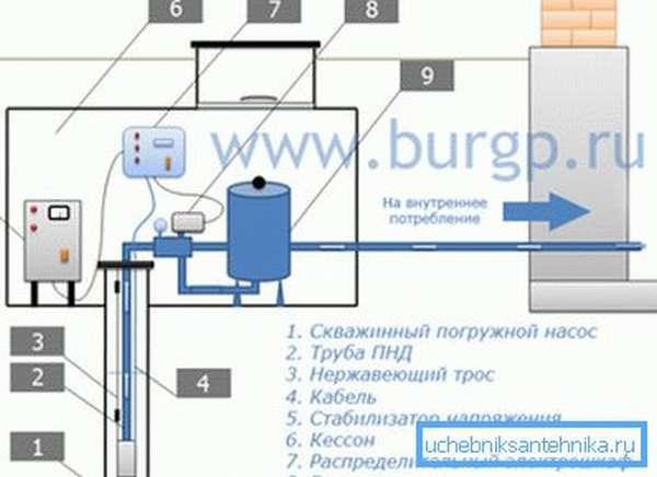 Схема установки насосного оборудования.