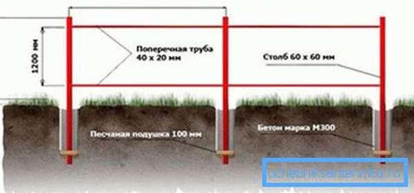Схема установки несущих конструкций ограждения.
