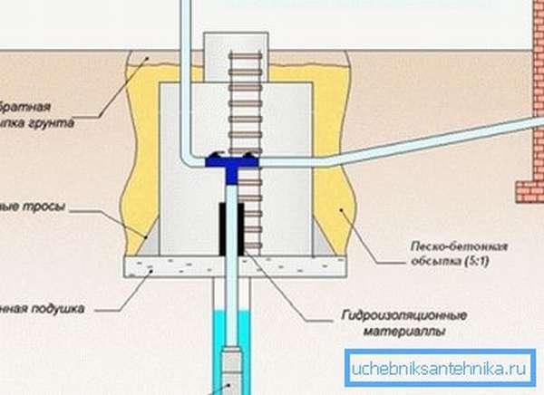 Схема установки обвязки кессонного типа