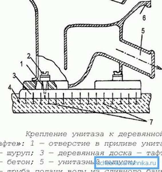 Схема установки тафты на бетон