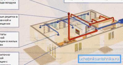 Схема установки вентиляционных каналов в частном доме
