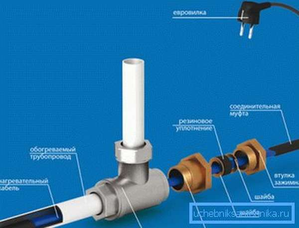 Схема установки внутреннего греющего кабеля