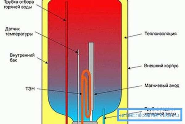 Устройство накопительного электронагревателя