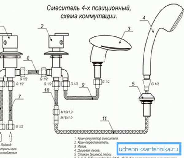 Схема устройства четырехпозиционного смесителя