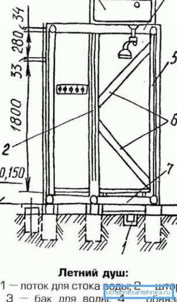 Схема устройства деревянного каркаса летней душевой кабинки