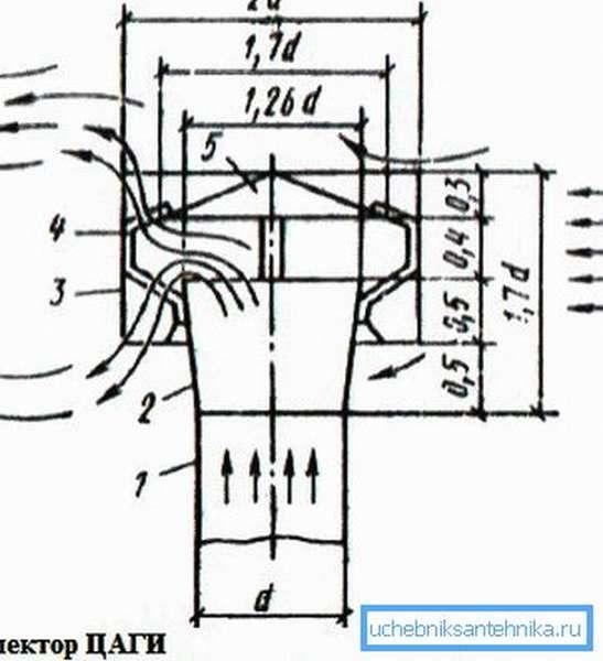 Схема устройства дымника ЦАГИ