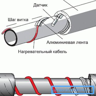 Схема устройства электроподогрева водопровода