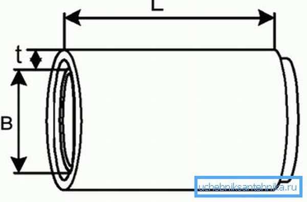 Схема устройства фальцевой трубы