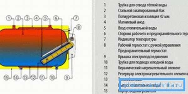Схема устройства горизонтального бойлера
