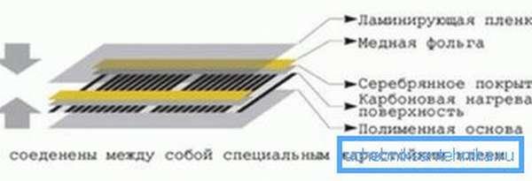 Схема устройства инфракрасной пленки