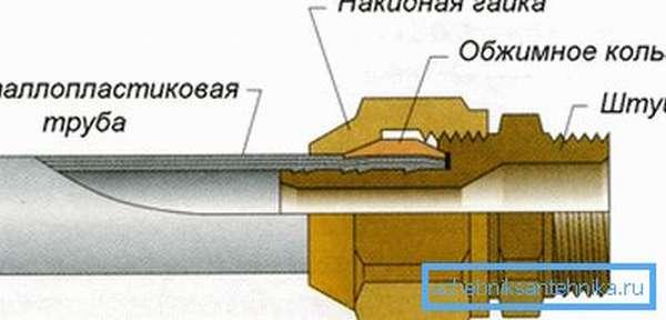 Схема устройства компрессионного фитинга