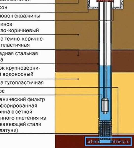 Схема устройства неглубокой скважины
