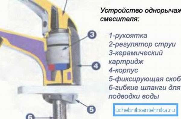 Схема устройства однорычажного крана.