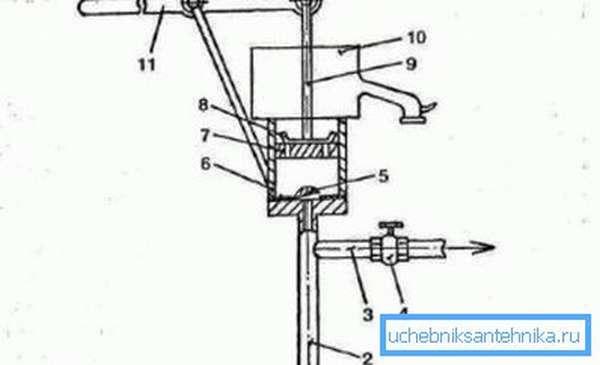 Схема устройства поршневого насоса