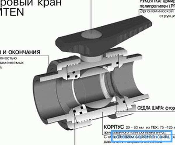 Схема устройства ПВХ вентиля