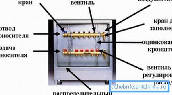 Схема устройства распределительного шкафа с коллекторами-гребенками