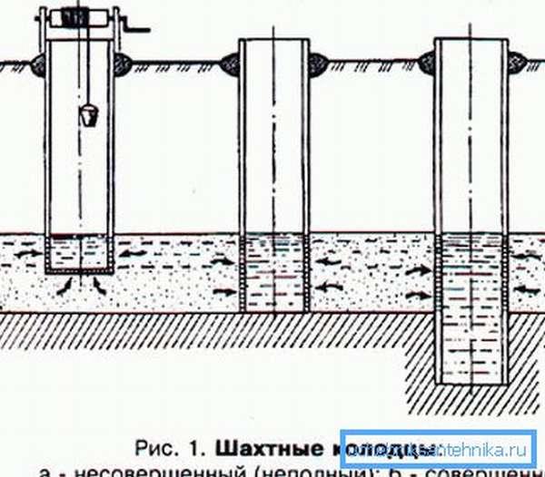 Схема устройства разных водоприемников.