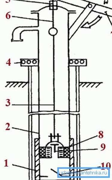 Схема устройства ручного штангового насоса