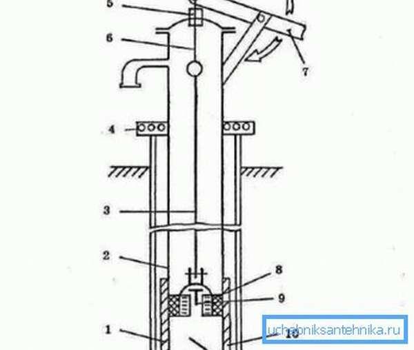 Схема устройства штангового насоса
