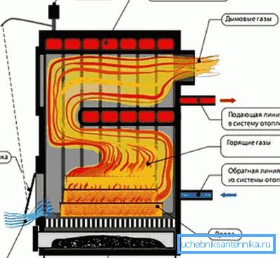 Схема устройства современного оборудования