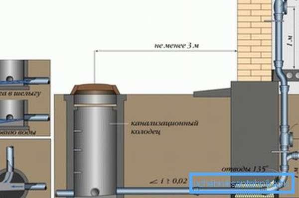 Схема устройства стояка с выпуском и наружной канализацией