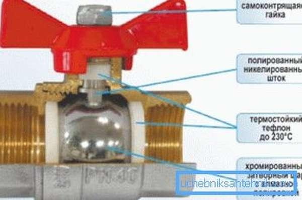 Схема устройства вентиля