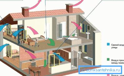 Схема устройства вентиляции в эксплуатируемом здании