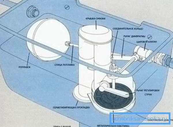 Схема устройства запорной арматуры