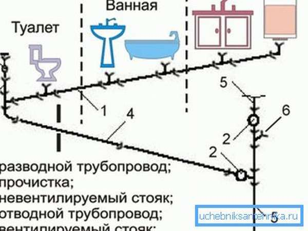 Схема - устройство канализации в квартире