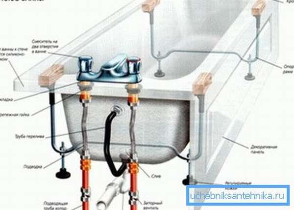 Схема ванной со смесителем, установленным на бортик