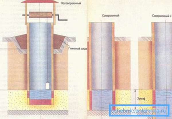 Схема вариаций шахтного колодца