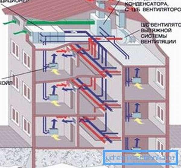 Схема вентиляционной системы с центральным кондиционером