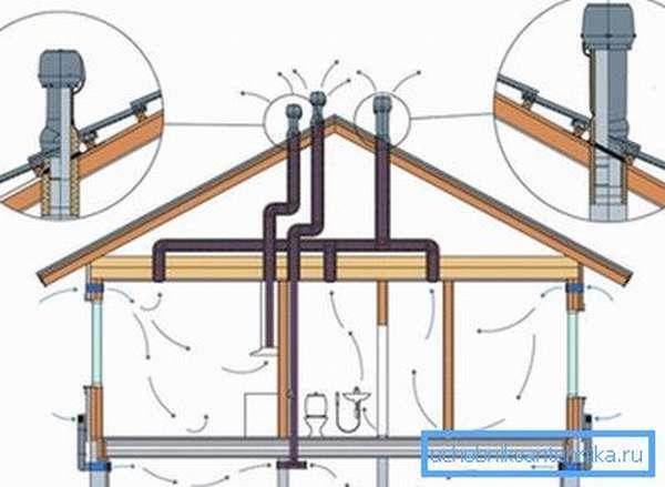 Схема вентиляции для небольшого домика.