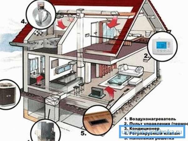 Схема вентиляции и отопления жилища