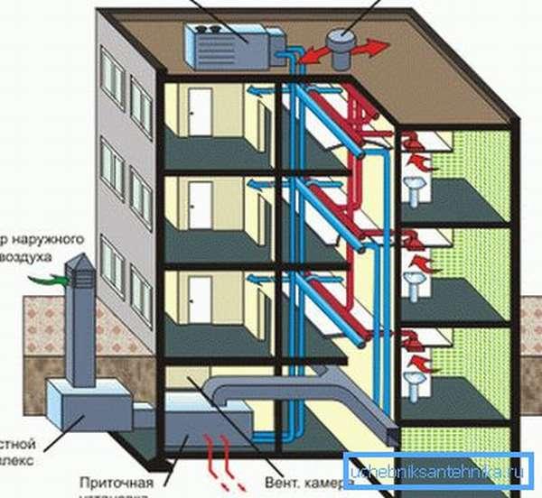 Схема вентиляции многоэтажного дома с подогревом приточного воздуха