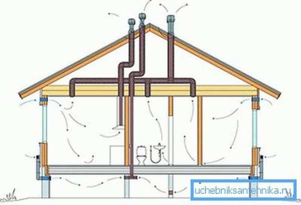 Схема вентиляции одноэтажного дома.