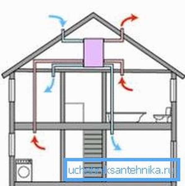 Схема вентиляции с одним электрическим вентилятором