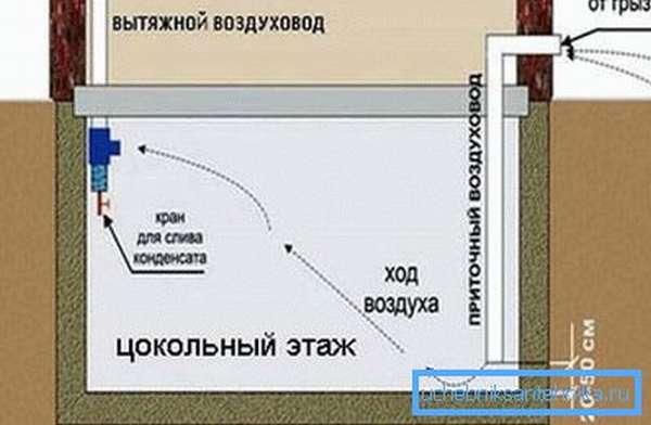Схема вентиляции цокольного этажа
