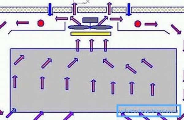 Схема вентиляции в инкубаторе