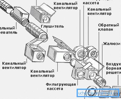 Схема вентиляционной системы должна включать и наименование используемого оборудования