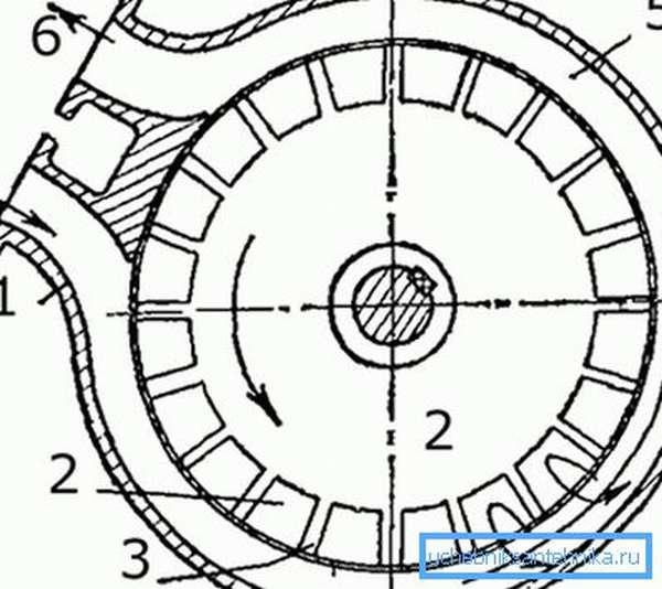 Схема вихревой конструкции: 1 – корпус, 2 – рабочее колесо, 3 – лопасти, 4 – входной патрубок, 5 – кольцевой канал, 6 – напорный патрубок.
