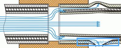 Схема влияния теплоносителя на неподготовленный торец армированной трубы