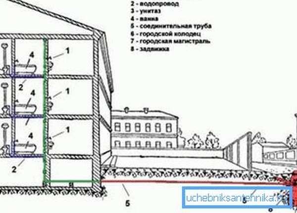 Схема внутреннего водопровода.