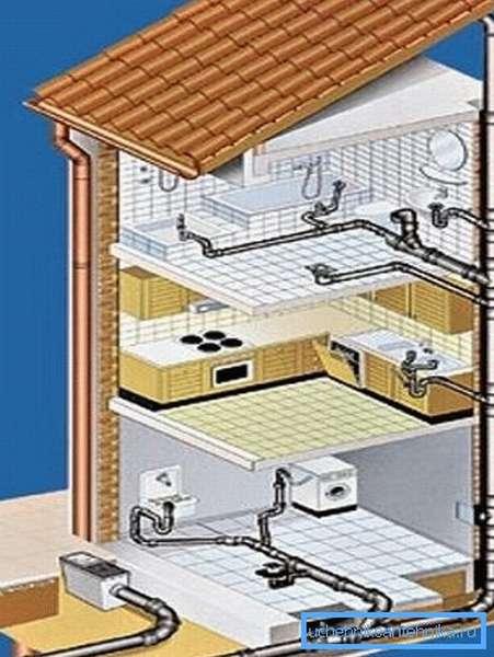 Схема внутренней канализационной системы в доме