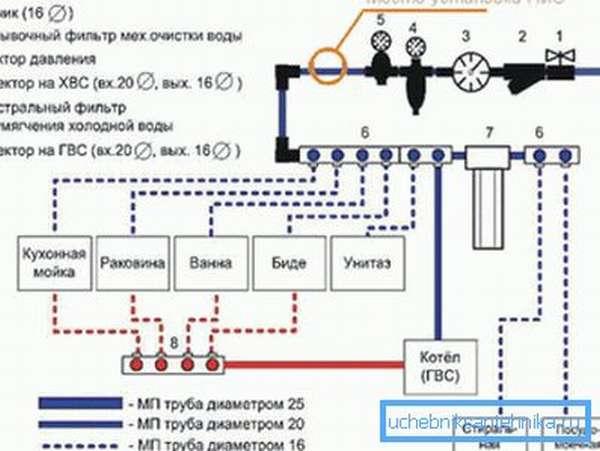 Схема внутренней разводки сети.