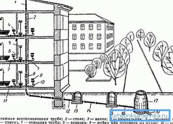 Схема внутренней вентиляции фановой трубы трехэтажного дома